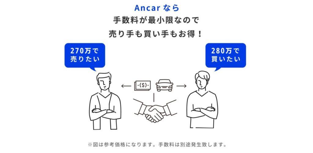 Ancarの流れ