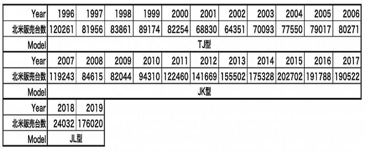 ジープラングラー北米の販売台数
